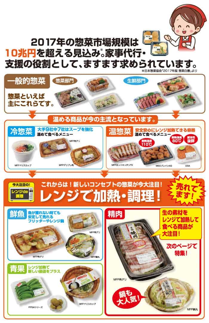 惣菜市場は拡大中!今注目の惣菜アイテムのご紹介!