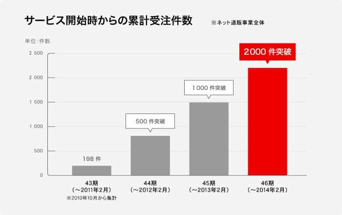 WEBillust 3riyu graph 700 440
