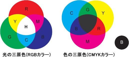 CMYKとRGB