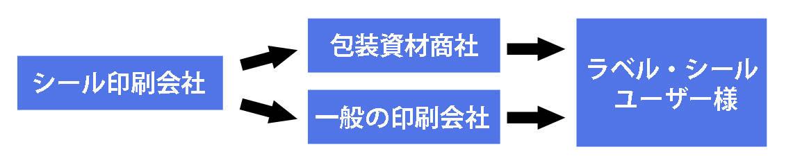 流通経路01