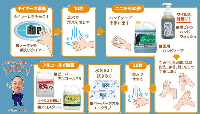 正しい手洗いのためのお役立ちグッズ