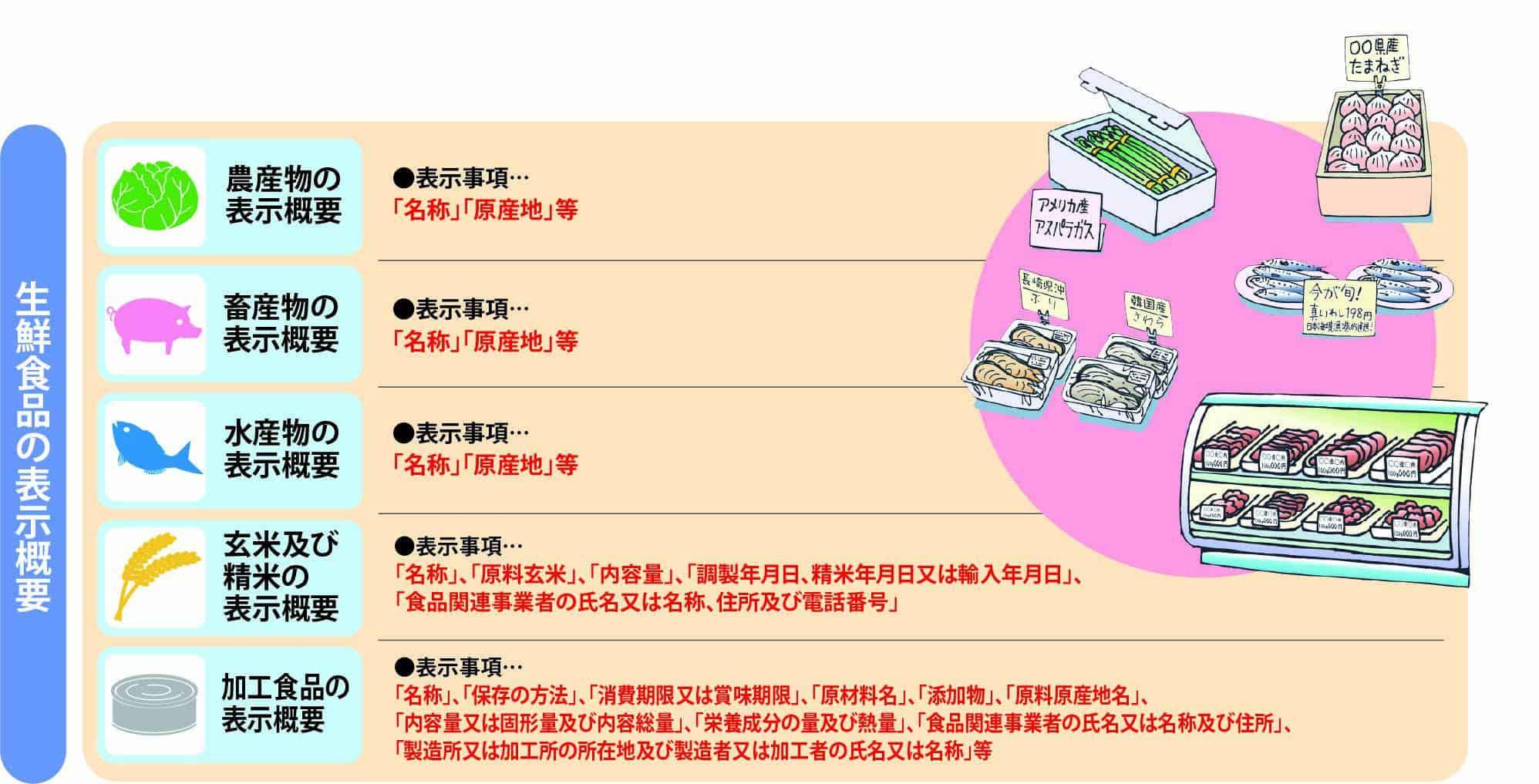 生鮮食品の表示概要