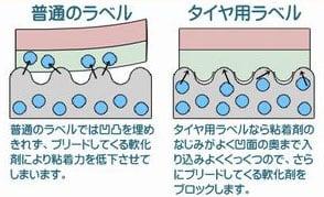 タイヤラベルの構造