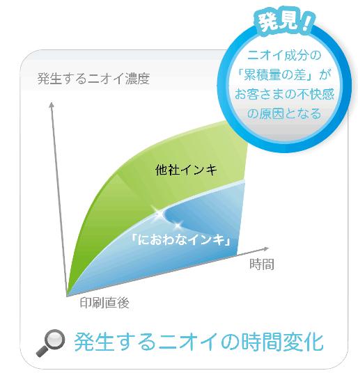 niowanaink graph1