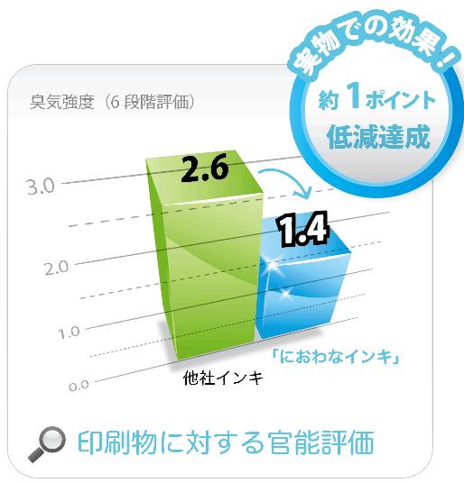 niowanaink graph2